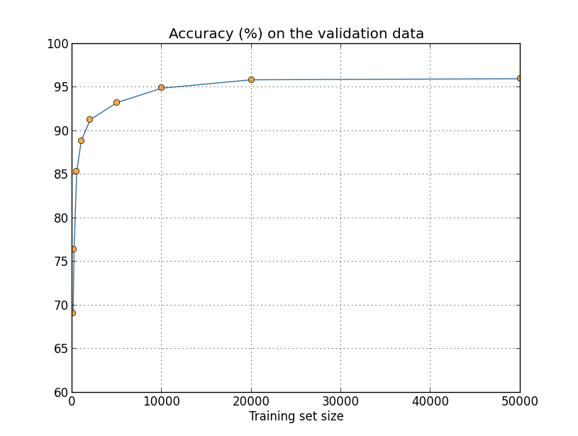 Scikit learn svm cross validation definition