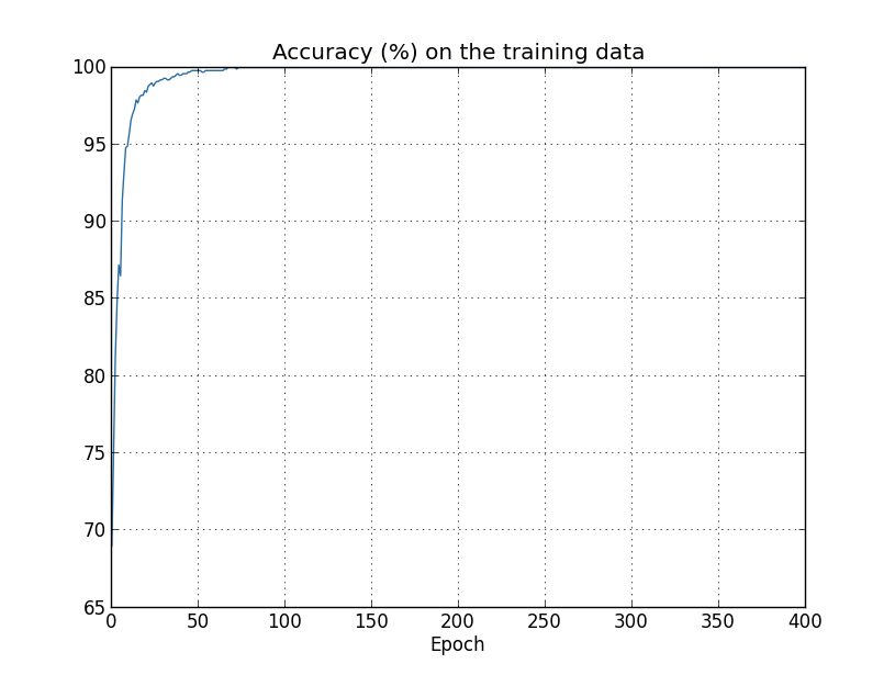 Scikit learn svm weights of materials