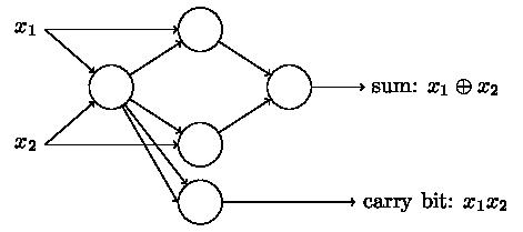 全加器网络